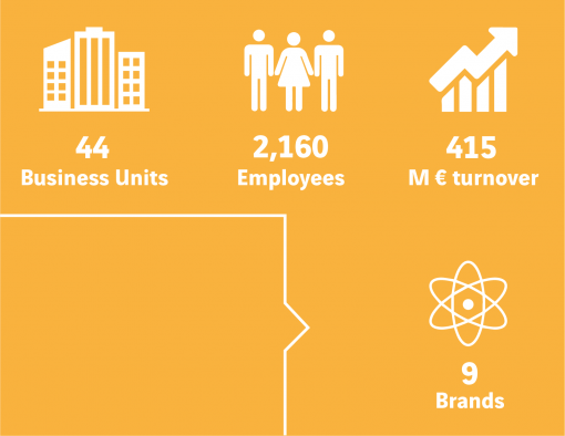 Key figures @ VINCI Energies Belgium